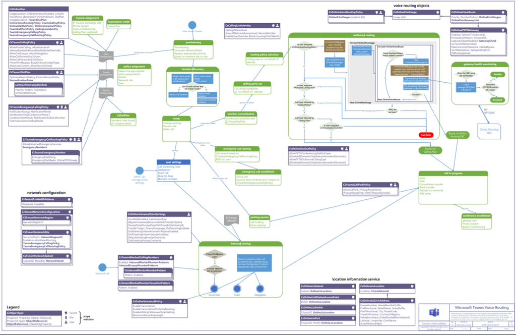 Microsoft Teams Voice Routing Diagram From Doug Lawty